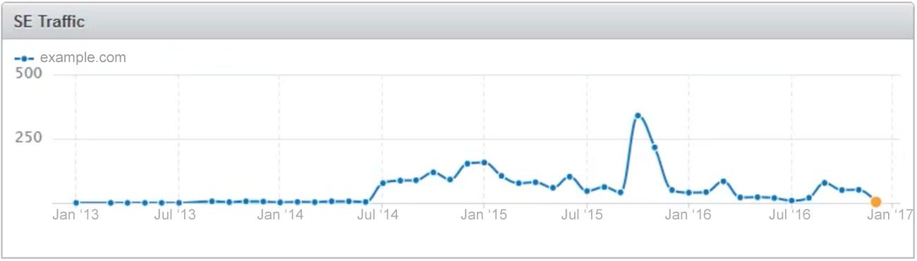 downward trending traffic chart
